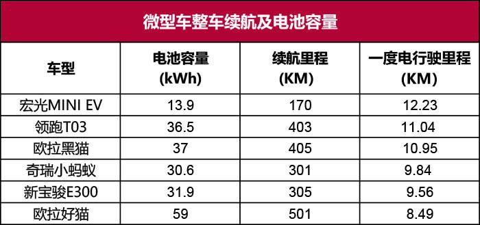 口碑最好的纯电动汽车(电动车型一度电都能跑多少公里)插图(1)
