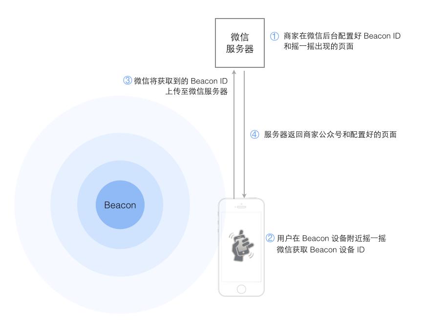 beacon时槽设置多少(什么是iBeacon)插图(6)