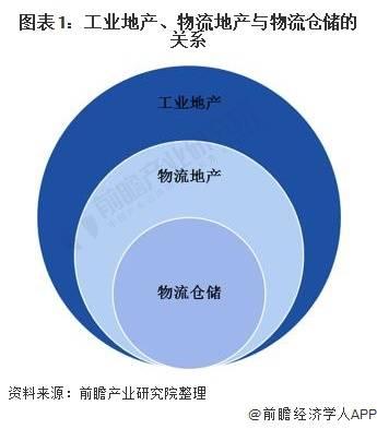"""2021年中国物流地产行业市场现状及发展趋势分析 未来行业将朝""""六化""""发展"""