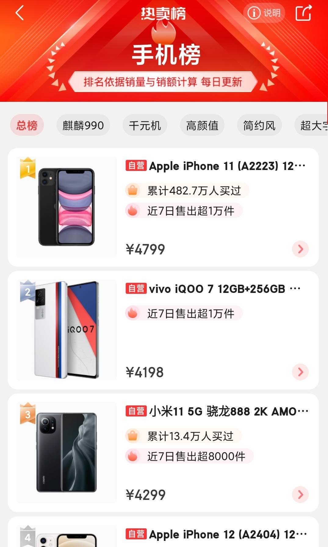 原创京东最新手机热榜,小米11只排第三,iQOO7第二,第一不可动摇