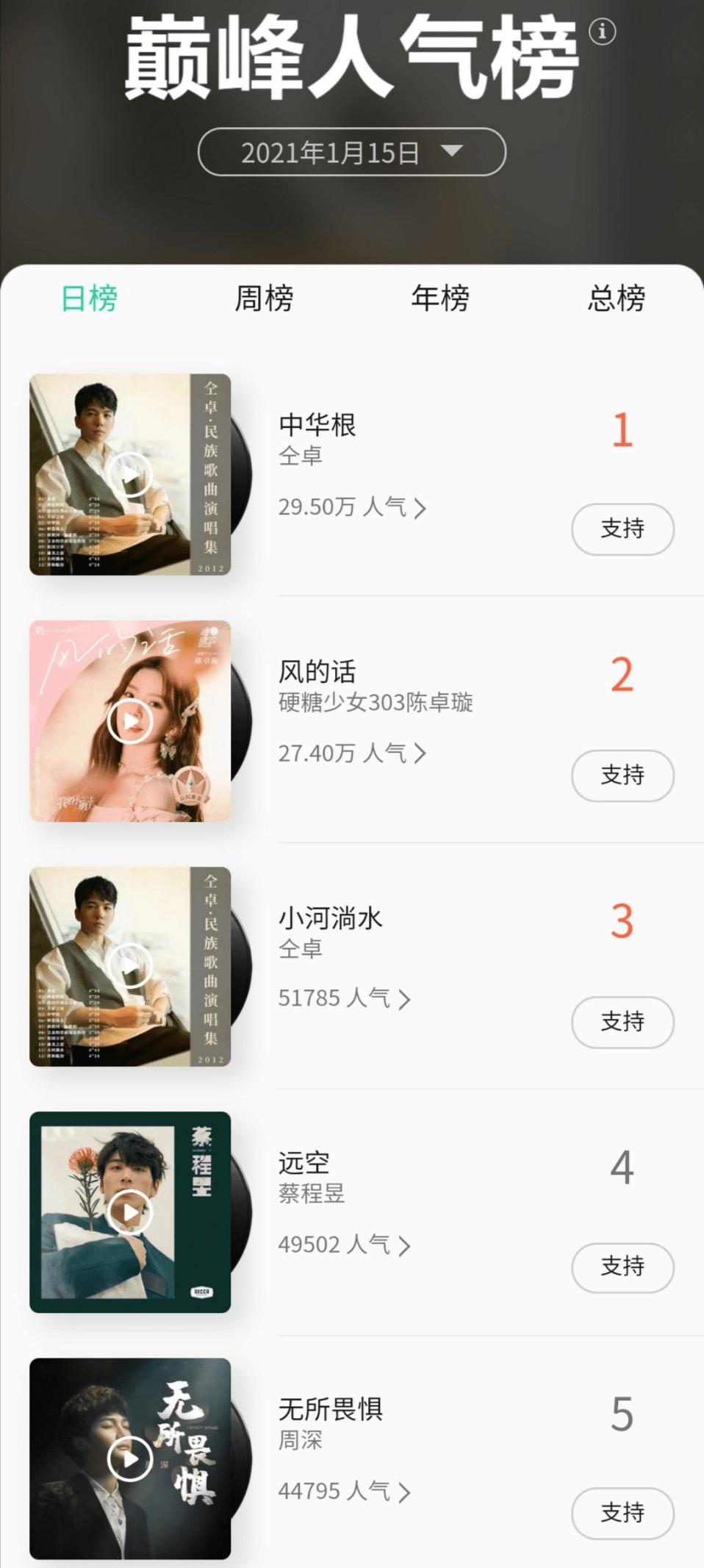 仝卓高三时期专辑屠榜QQ音乐 周榜前30狂揽12席