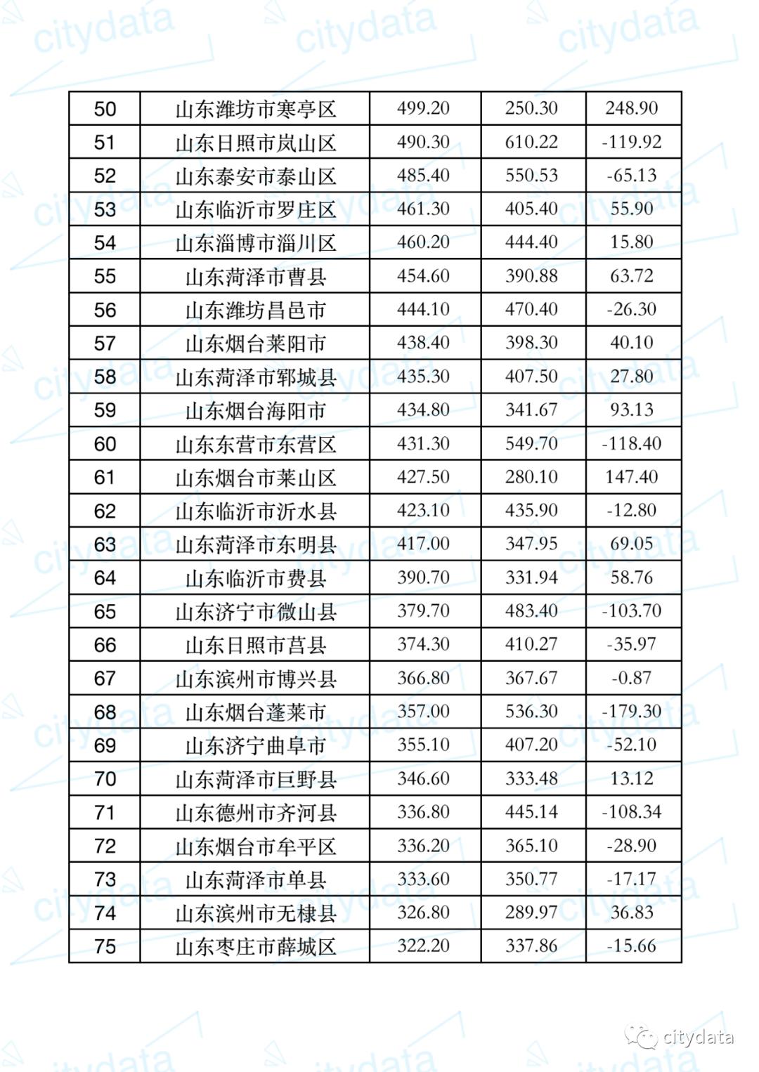 山东区县gdp排名_2020年上半年山东省各地区GDP排名
