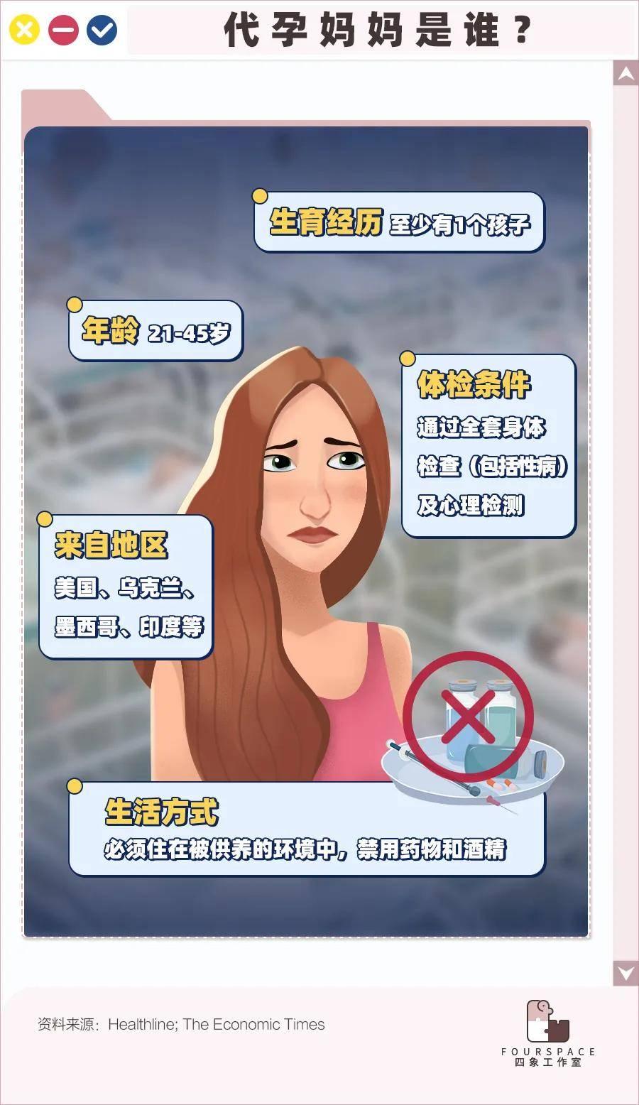 原创 被盘剥的代孕妈妈:羞耻、退单、死亡 到手2000多块钱