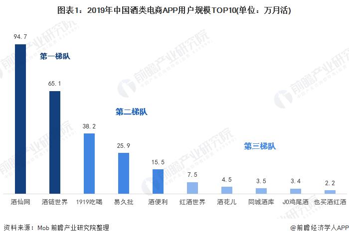 2020年中国酒类电商行业市场现状及竞争格局分析 线下酒类经营效益稍好