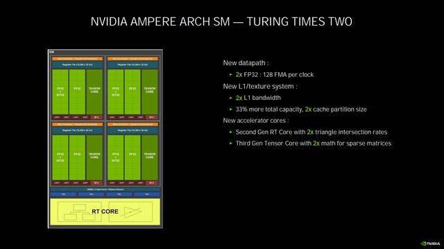 你以为RTX 30只是玩游戏快?NVIDIA Ampere架构黑科技超乎你的想象