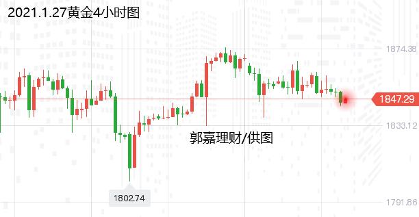 郭嘉理财:1.27黄金白银原油现货运营建议及市场分析