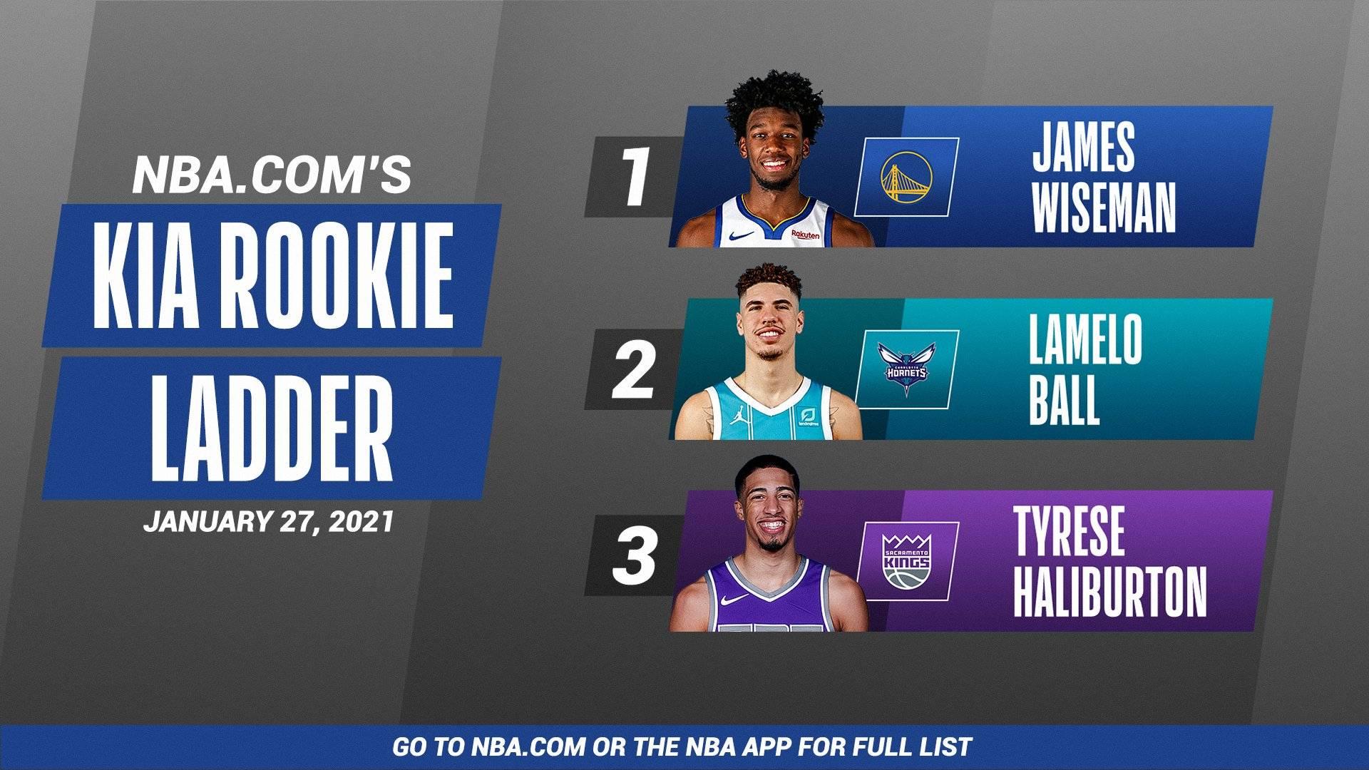 NBA官方新秀榜