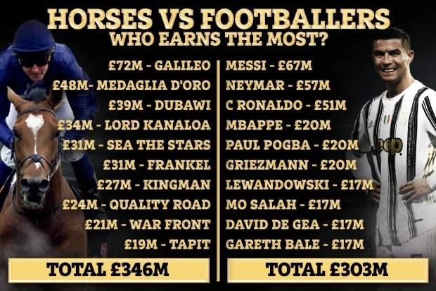 活久见!一匹赛马靠配种年收入7200万英镑 远超梅西、C罗