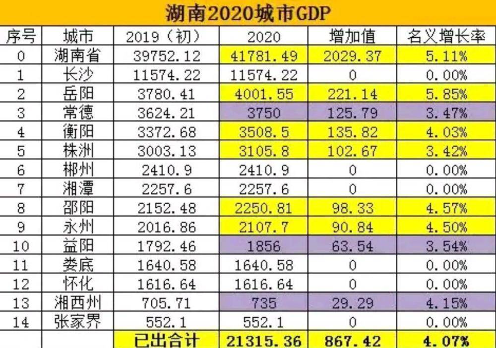 湖南2019年gdp排名_湖南2018gdp排名图片