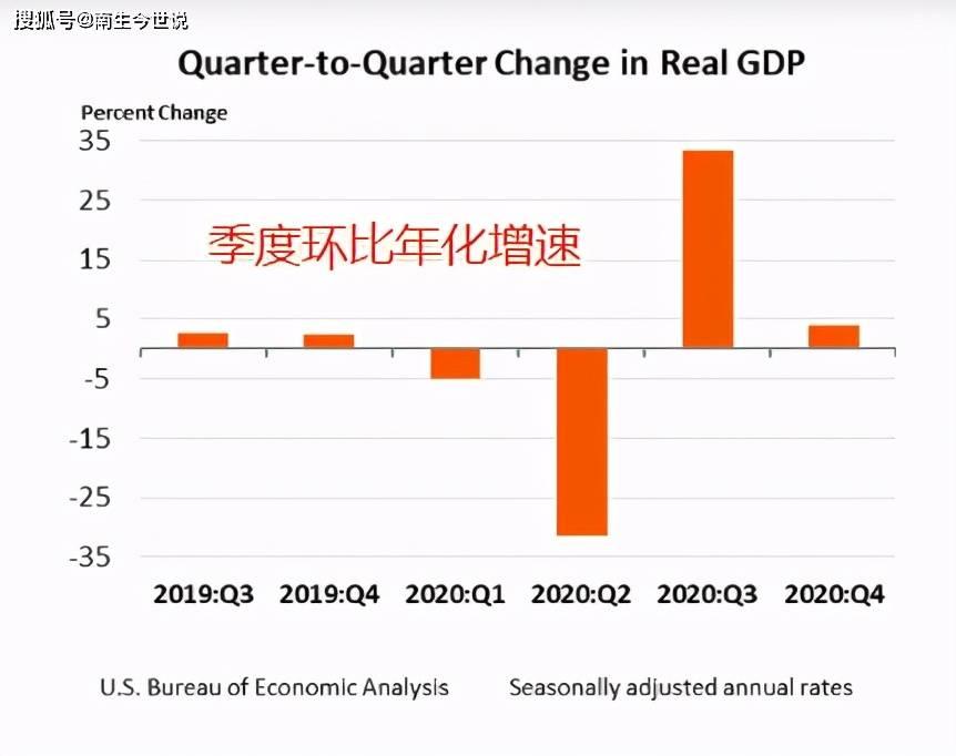 """原创科普!从数据来看,2020年美国GDP将下降2.3%。为什么宣布为""""-3.5%"""""""