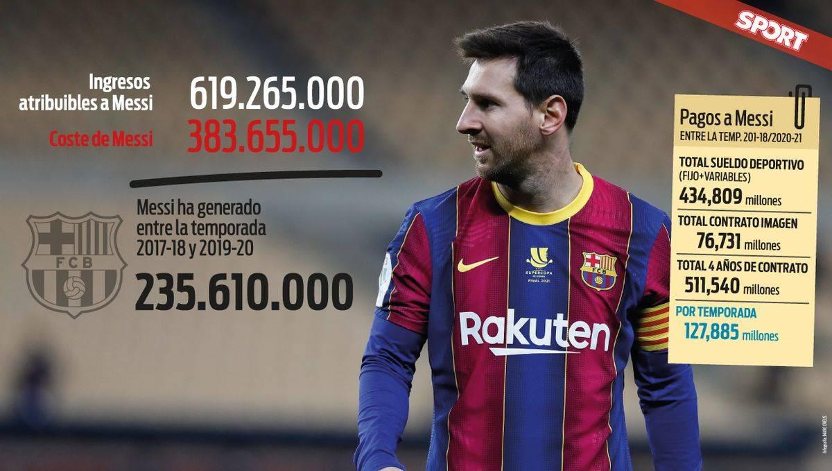 养梅西费钱?三年帮巴萨赚6.2亿欧 净盈利2.35亿