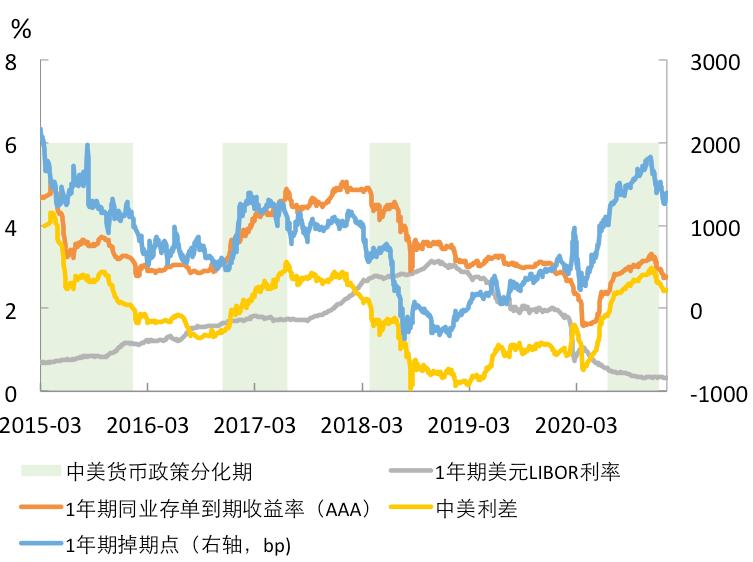 2021年人民币外汇掉期市场运行特征及展望