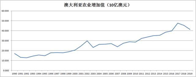 """原来澳大利亚农民""""记得小书"""",与中国发生摩擦,农业还是损失280亿"""