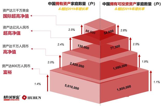 中国有501万富裕家庭和202万拥有1000万资产的家庭,你在其中吗?