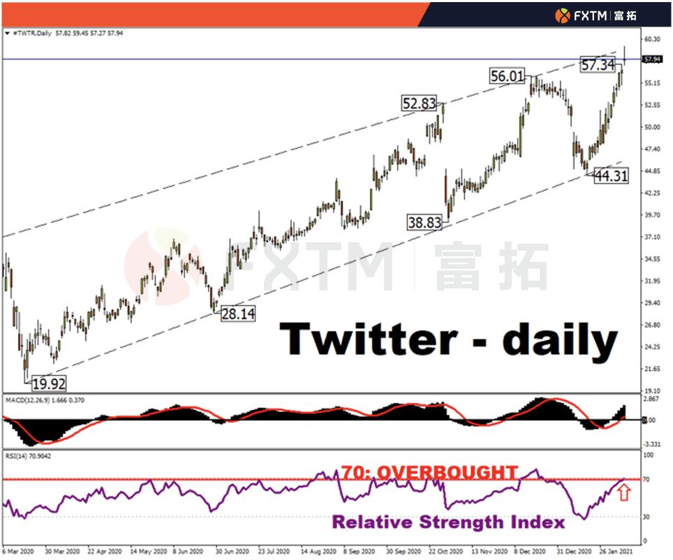 FXTM富拓:Twitter即将发布财报;股价已升至七年来的最高点