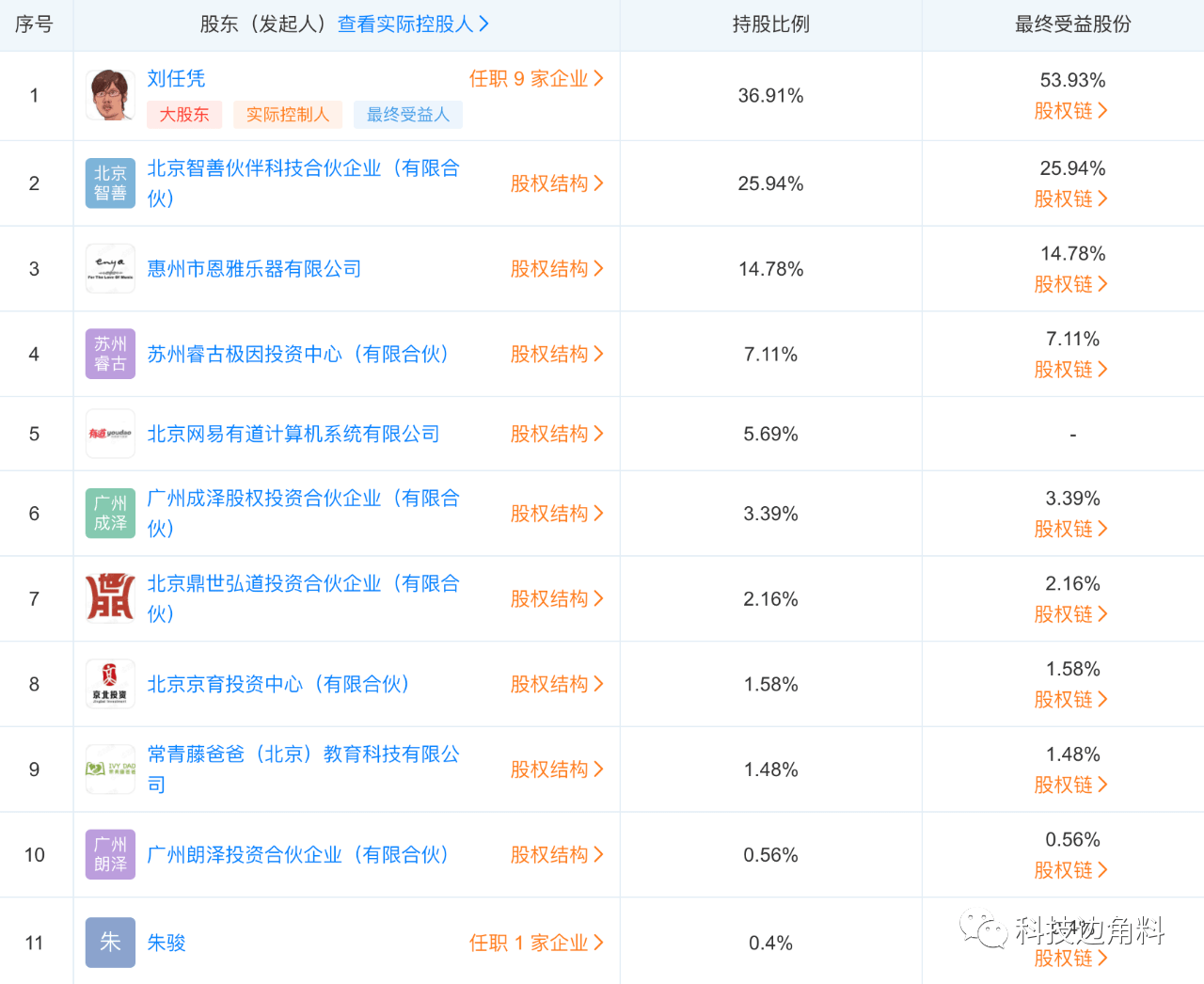 网易投资在线音乐教学平台银月豆荚公司,持股5.69%
