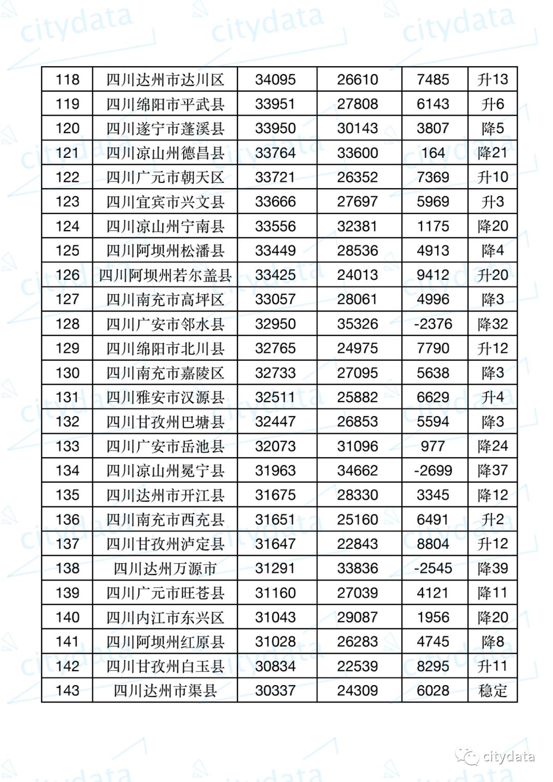 成都2019年gdp_2019年四川省地级城市人均GDP排名成都市超10万元居全省第一