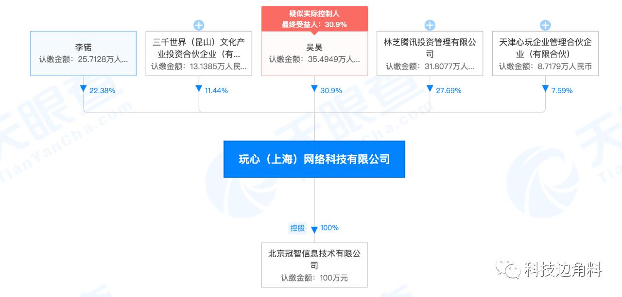腾讯投资打心游戏,持股27.69%