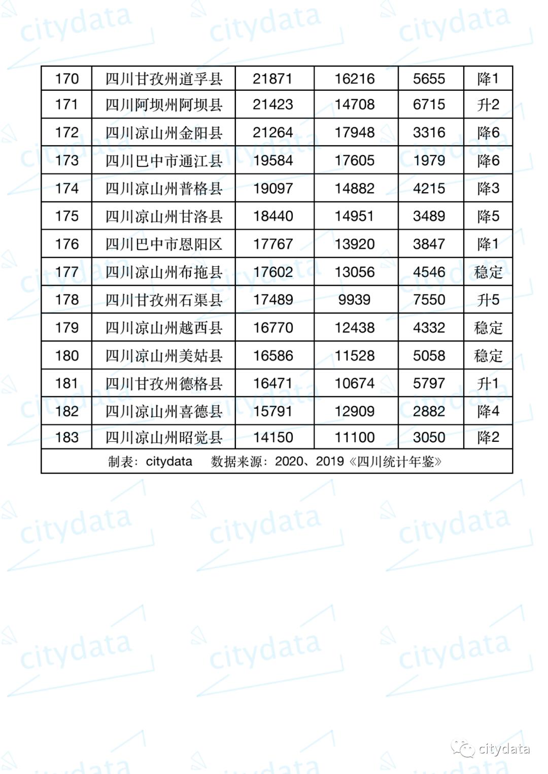 成都成华区gdp对比锦江_坐拥23所一级幼儿园 39所小学 15所初中名校,锦江区教育最强区不是说说而已