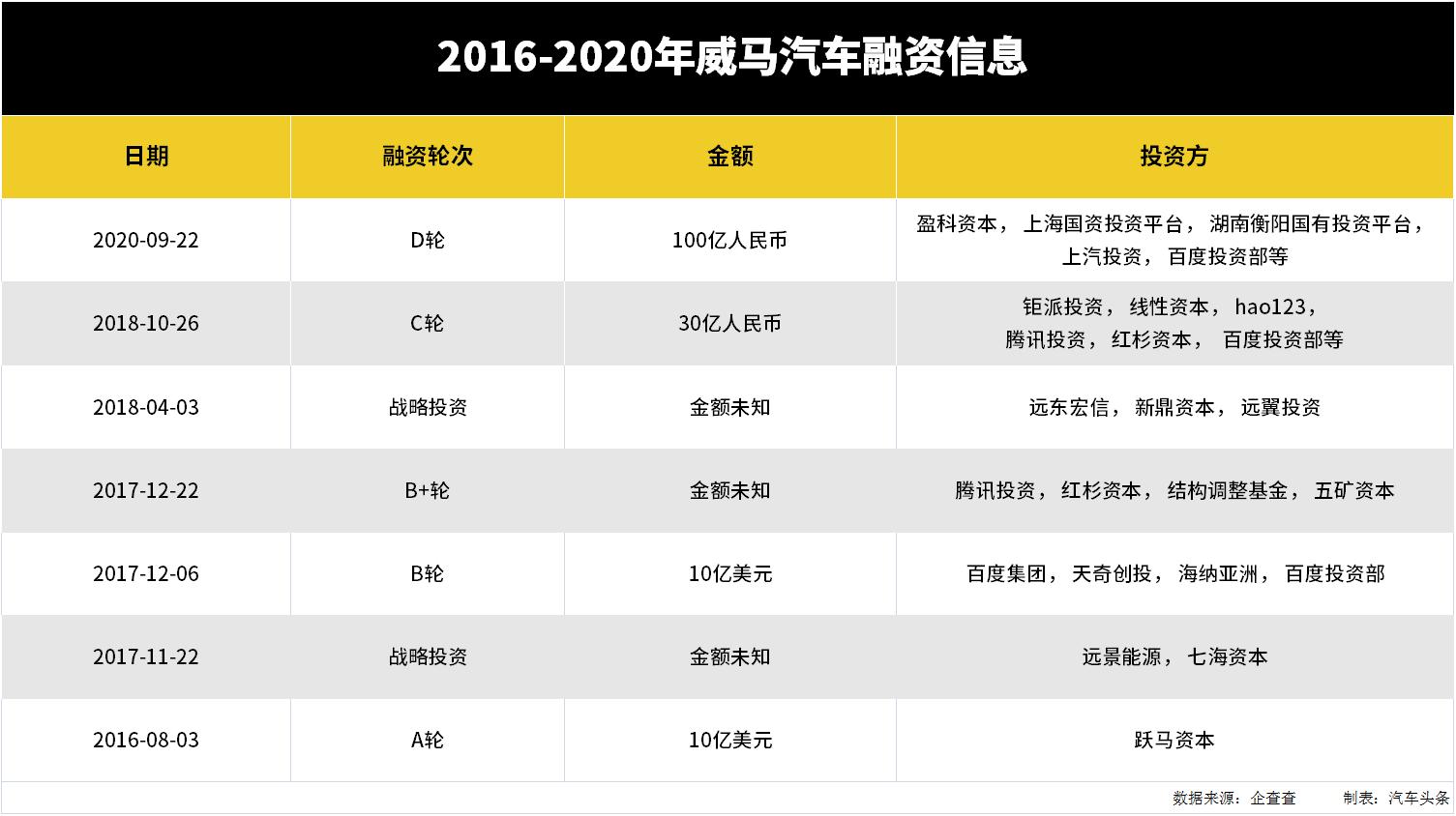 威马获115亿银团授信,或将开启2021年新一轮进攻_汽车