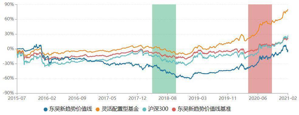 兼职工作信息:规模滑坡!东吴基金10只产品跌破清盘线  近一年7位基金经理离职