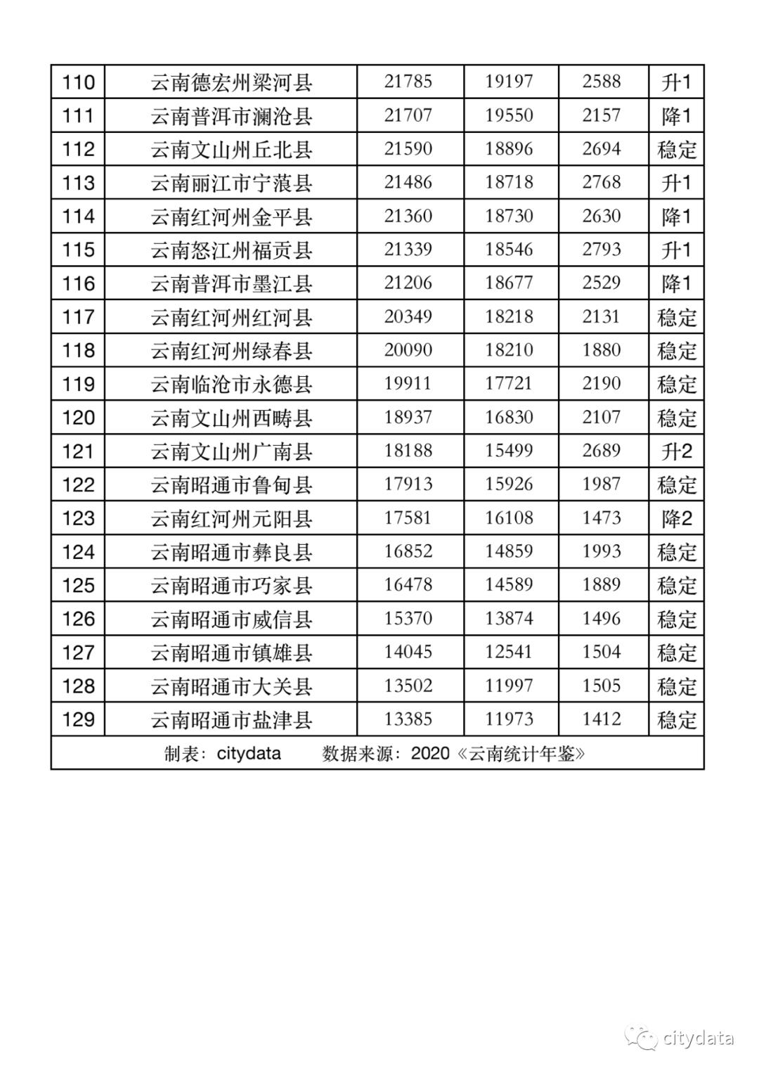 云南各县人均gdp_云南2020各市gdp(3)