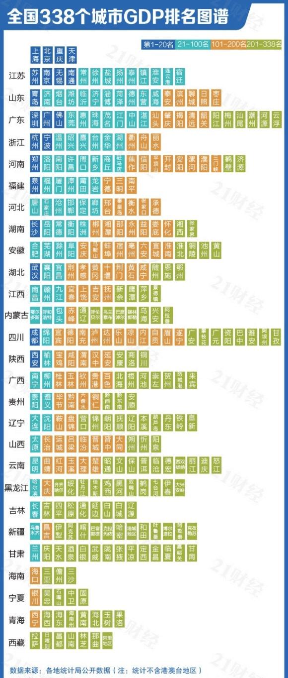 2020全国各城市gdp_全国城市gdp排名2020