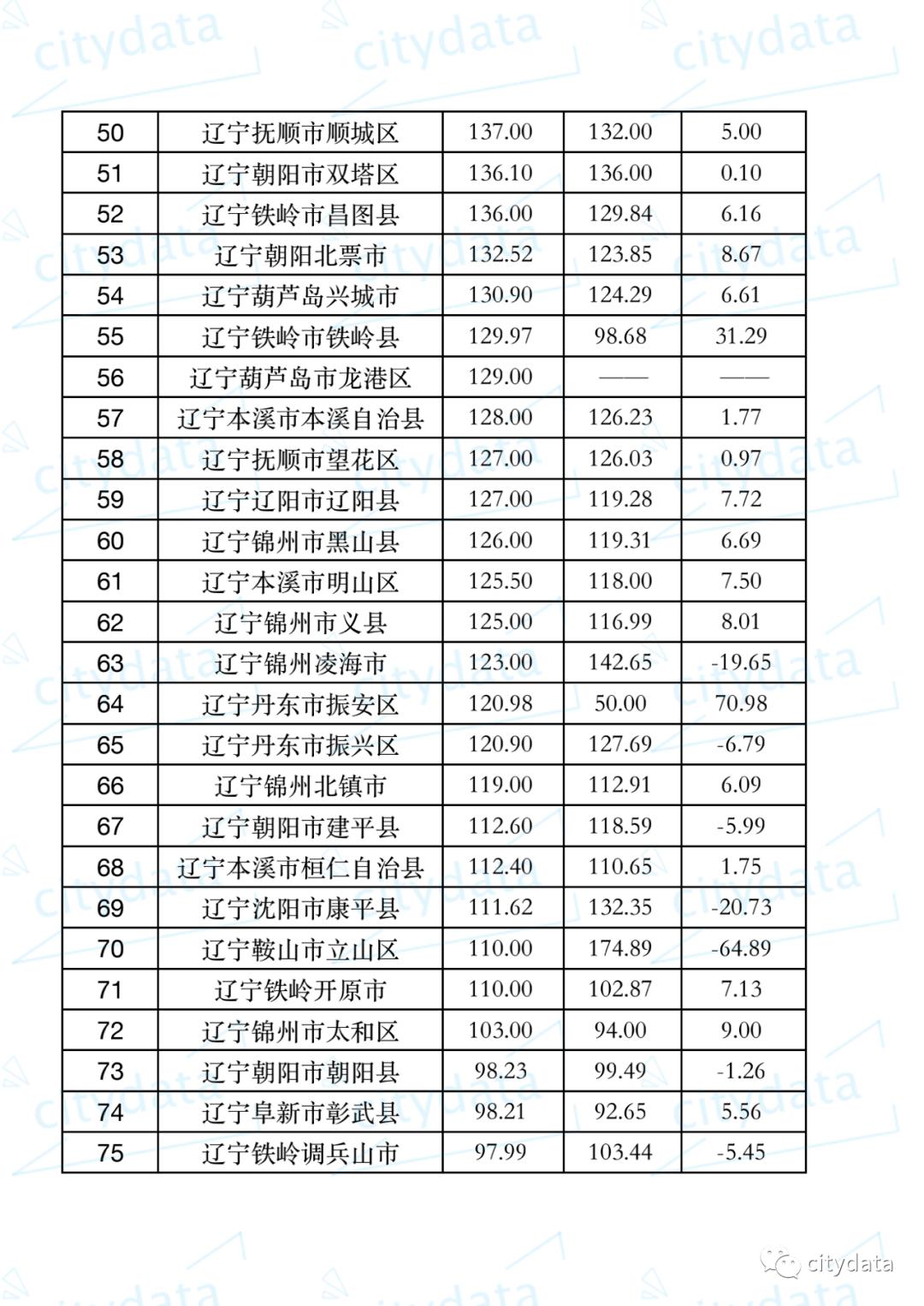 丹东市各个区县gdp_上饶市各区县GDP最新排名出炉 您的家乡排第几