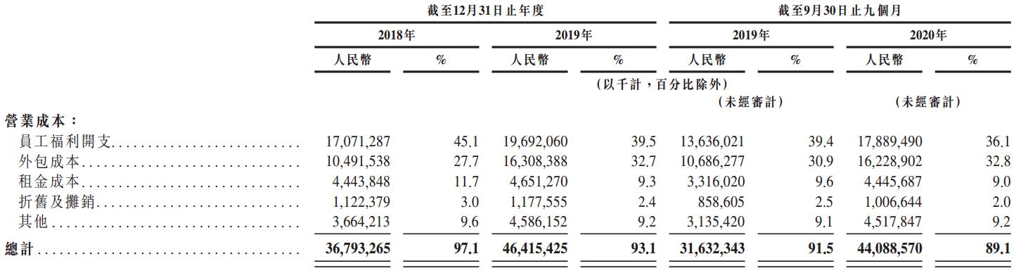 """京东物流IPO:57%收入来自京东,""""快递小哥""""去年平均薪酬福利近10万元"""