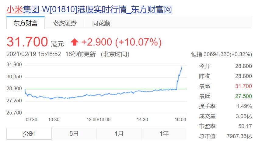 小米股价涨幅超10%,此前被传雷军带队造车