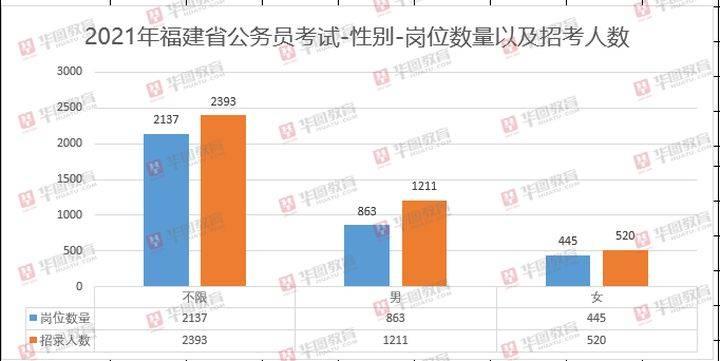 福建省人口2021_福建省人口分布图