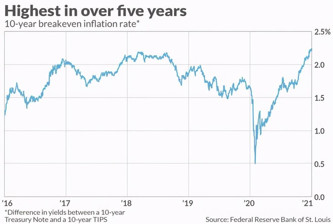 分析师:通货膨胀正在加剧,投资者对股票的担忧也在加剧