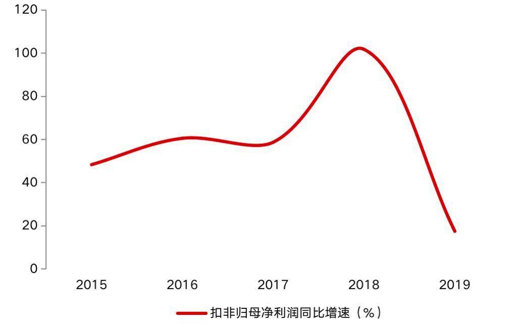 兼职工作信息:老白干酒股价月余下挫34%  并购致管理费用大增
