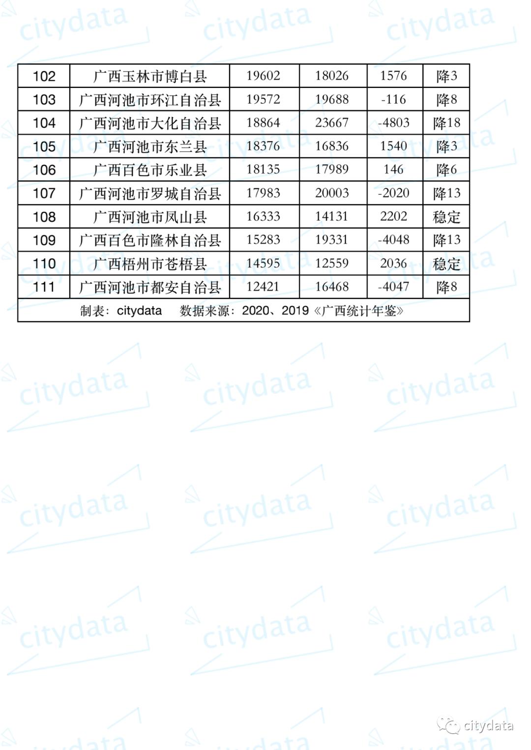 广西人均gdp排名2021_广西各市gdp排名2020