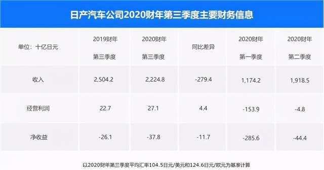 中国业务推动日产上季度利润转正