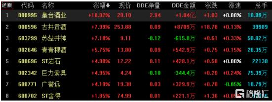 原创             三大指数齐跌,军工股领涨两市,顺周期板块普遍回调