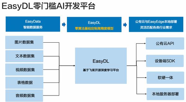 机器学习市场份额第一:EasyDL基于百度智能云服务超70万用户