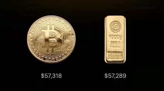 花旗银行:投资者追捧比特币!相比于加密货币,黄金正在失去光彩