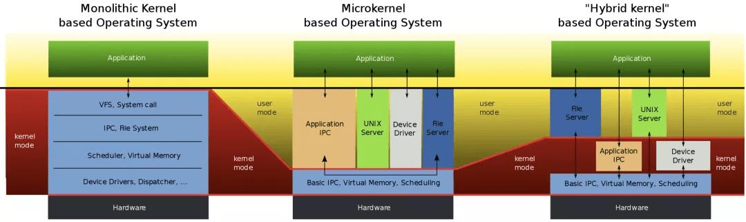 什么是微内核架构设计?