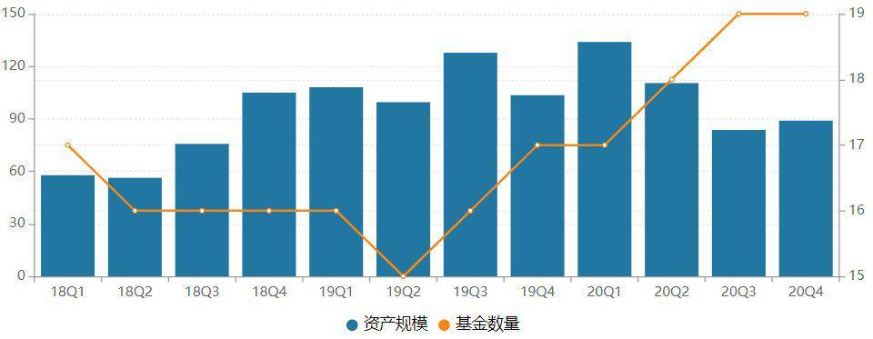 兼职工作信息:规模缩水!北信瑞丰基金成立近七年跌破百亿,权益产品权重不足三成