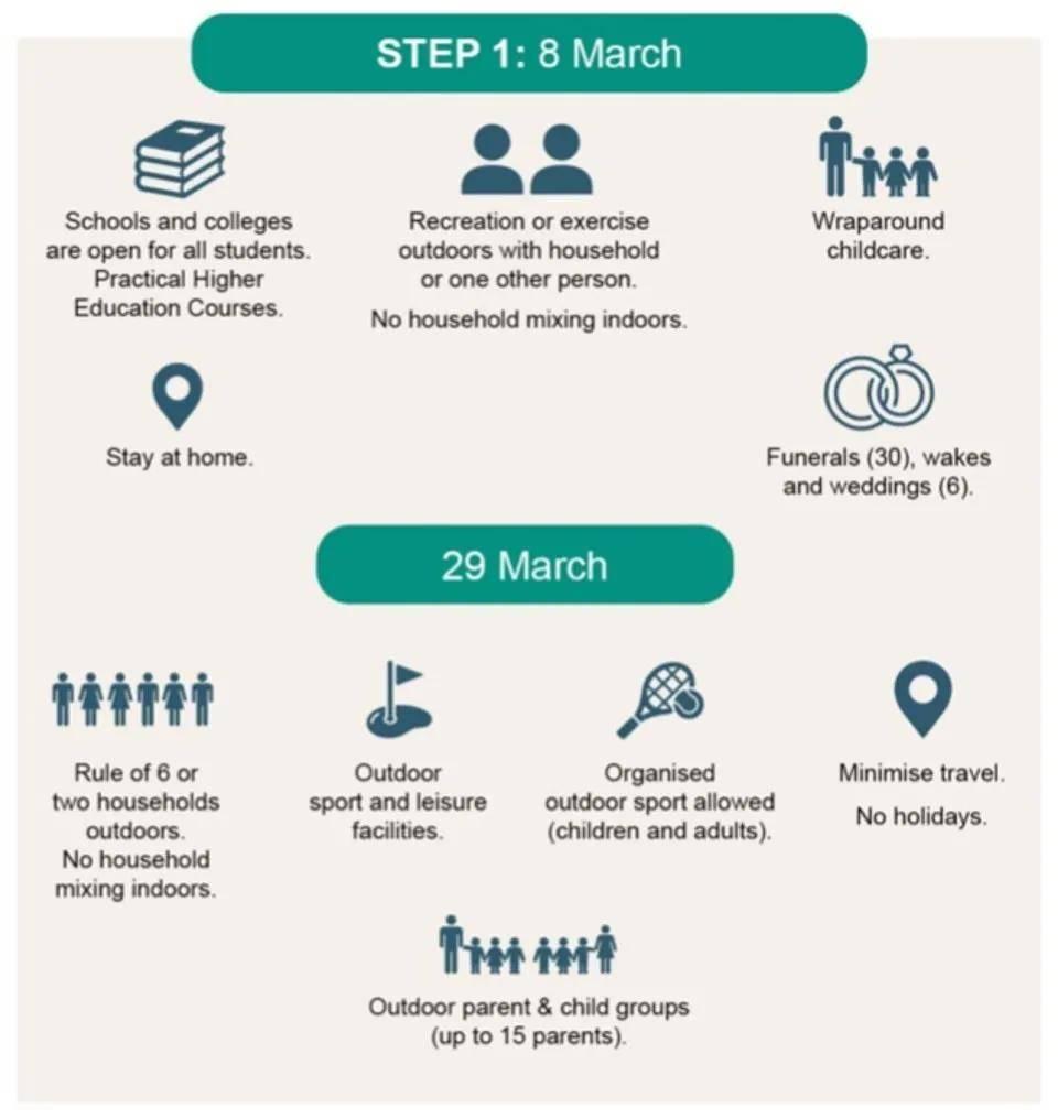 最新官宣!3月8日,英国学校陆续恢复开学!政府计划逐步解除封锁
