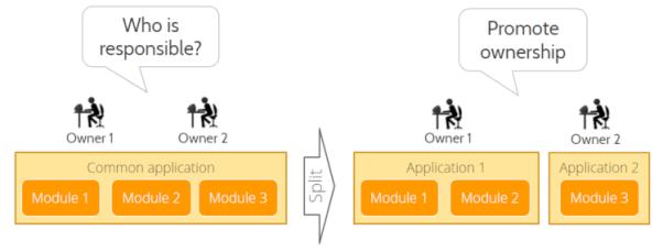 构建前瞻性应用架构的优秀实践