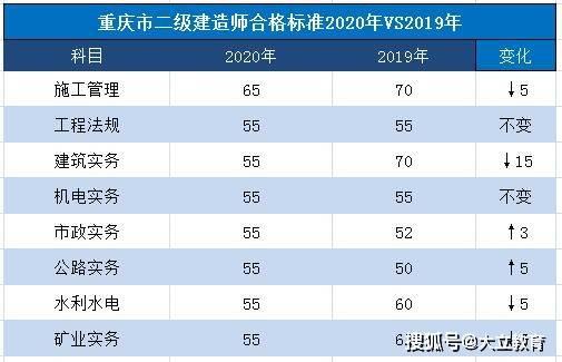 重庆市2020年二级建造师考试合格标准终于公布了建筑下调15分!图3