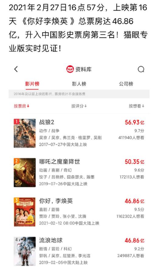 《李焕英》杀入中国影史前三,《流浪地球》退居第四晒海报恭喜
