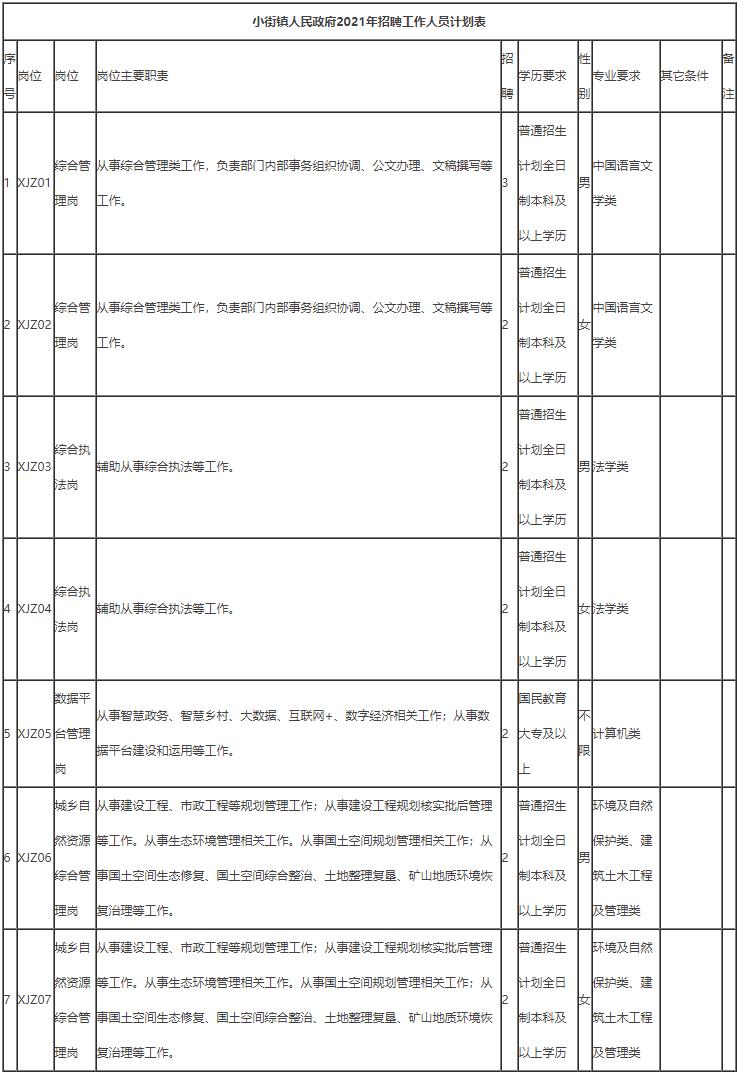 昆明市嵩明县小街镇人民政府2021年招聘公告
