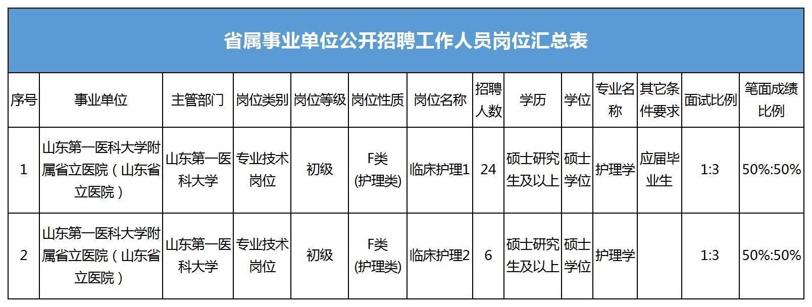 山东第一医科大学附属省立医院(山东省立医院)公开招聘工作人员30人