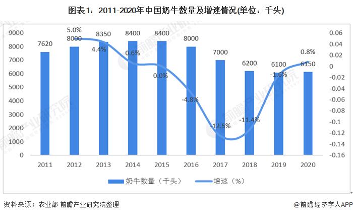 2020年中国乳制品行业发展现状及进出口形势分析欧盟是中国液态奶的主要进口地区