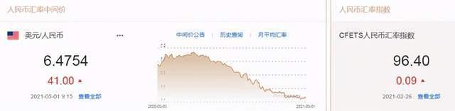 人民币中间价下调41点,美元指数上涨趋势暂时停止!通胀预期升温,美联储明年年底加息?