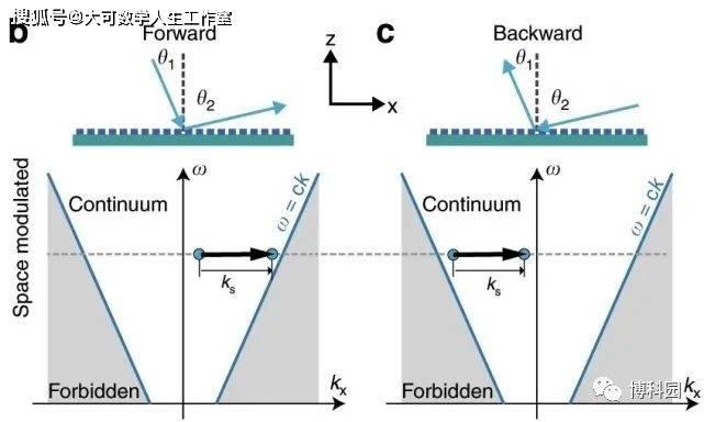ope体育 展开全文 它在前向反射和后向反射之间表示出差池称的光子转换