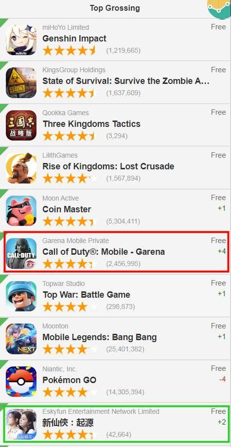 谷歌手游排行_3.2六大地区谷歌商店畅销榜排行:4款二次元游戏表现强劲